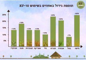 גרף תוספת יבול משמעותי במגוון גידולים חקלאיים