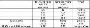 טבלה של שקילות אבטיח בטיפול KF-10