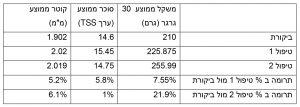 ענבי מאכל ארלי סוויט טבלה מרכזת טיפול מול ביקורת