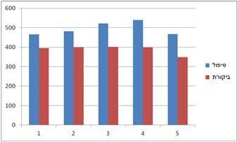 נתוני משקל יבול פרי לפי חזרות בגידול אבוקדו