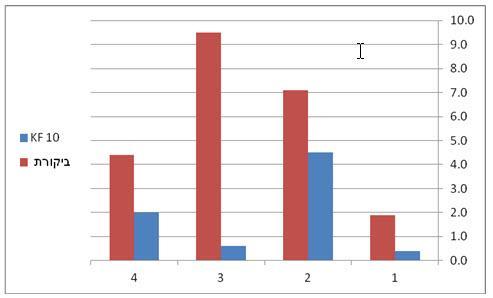 % ריקבון במידגמים לאחר 21 ימי אחסון